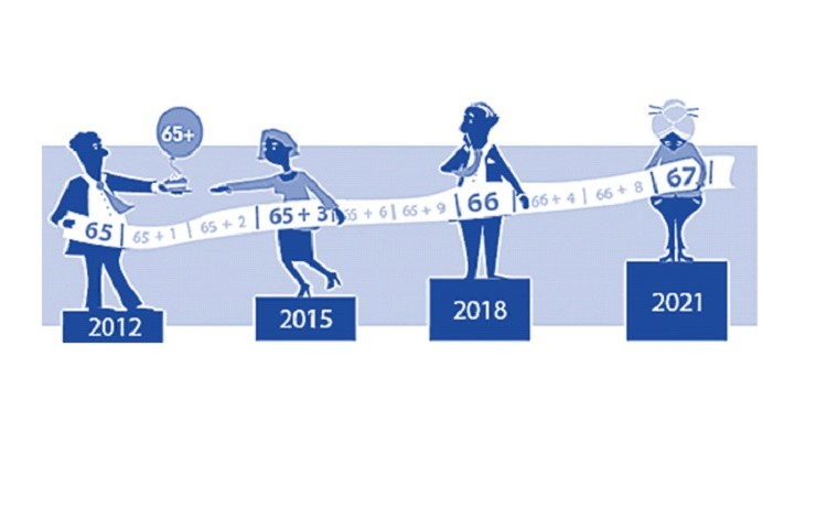 AOW-GERECHTIGDE WERKNEMERS IN 2016 AANTREKKELIJKER